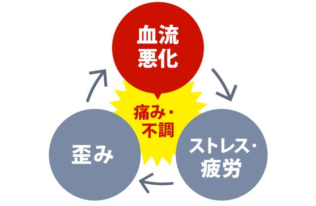 血流悪化→ストレス疲労→歪み→